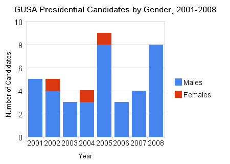 gusa_presidential_candidates_by_gender_2001-2008