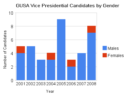 gusa_vice_presidential_candidates_by_gender