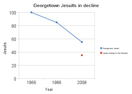 georgetown_jesuits_in_decline