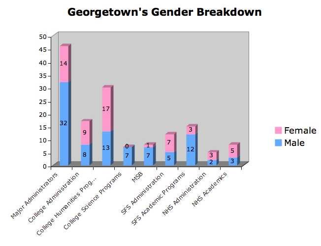 Georgetown's Gender Breakdown