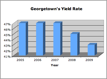 Georgetown's Yield Rate