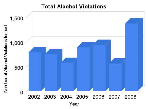 Total Alcohol Violations