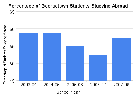 Percentage of Georgetown Students Studying Abroad