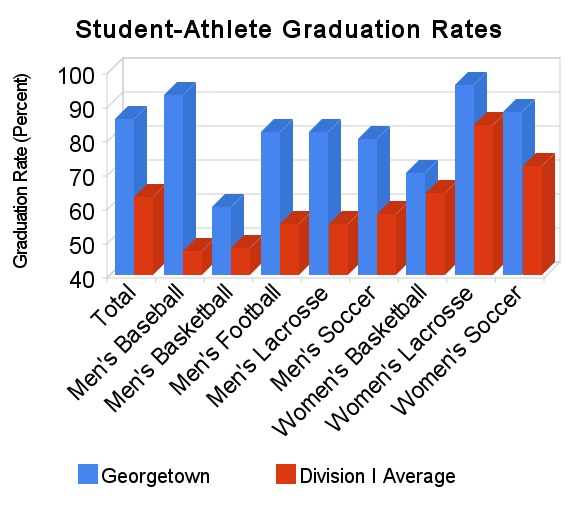 Student Athlete Graduation Rates