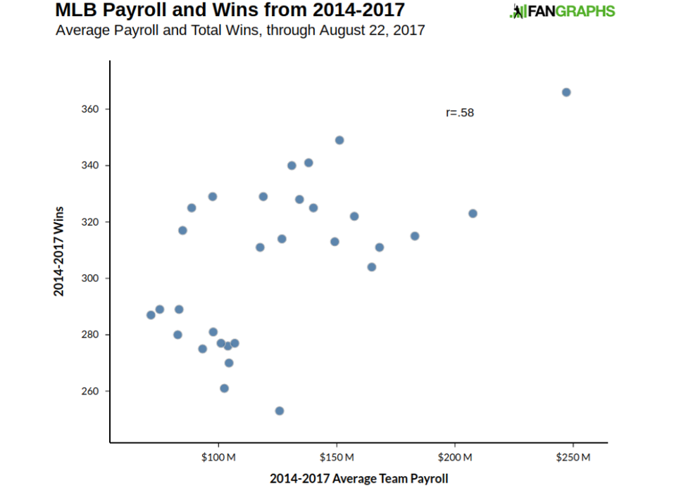 scatterplot comparing MLB payroll and wins from 2014 to 2017