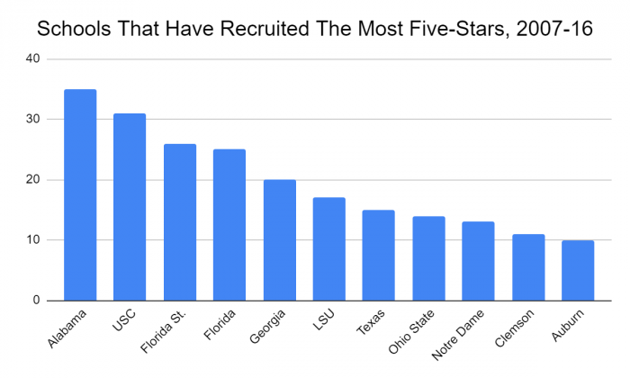 Graph of schools that have recruited the most five-stars