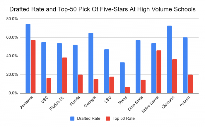 Draft Rate at High-volume schools