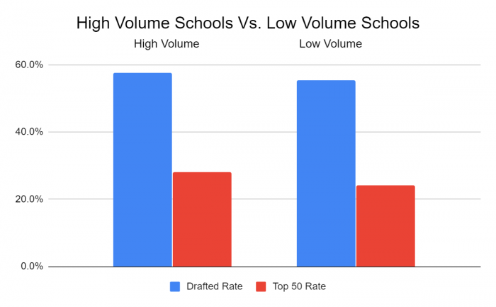 Draft Rate in Low and High Volume Schools